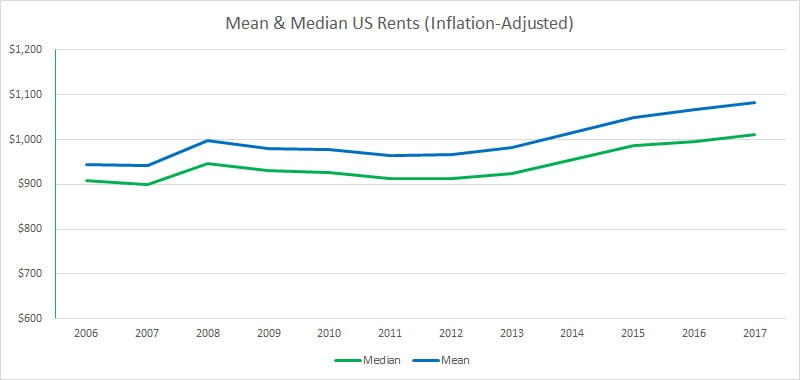 Us rent trends according to census